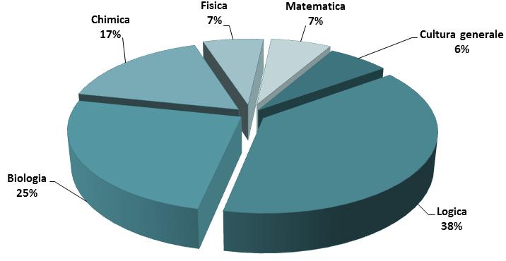 Percentuali argomenti test medicina 2