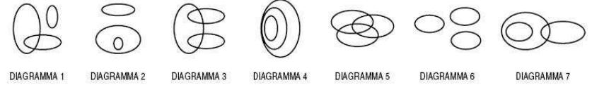 Diagramma professioni sanitarie logica