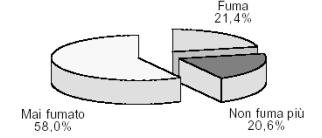 Grafico domanda biologia 2
