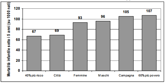 Grafico domanda biologia