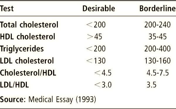 colesterolo valori normali uomo